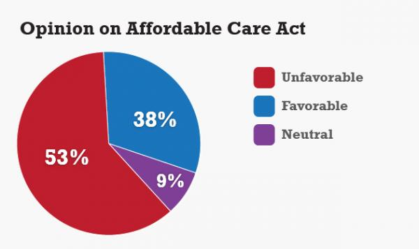 A national survey by UConn showed an unfavorable view of the Affordable Care Act.
