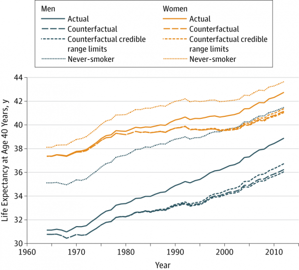 Life expectancy is up for both men and women, in part because many of them today were never smokers.