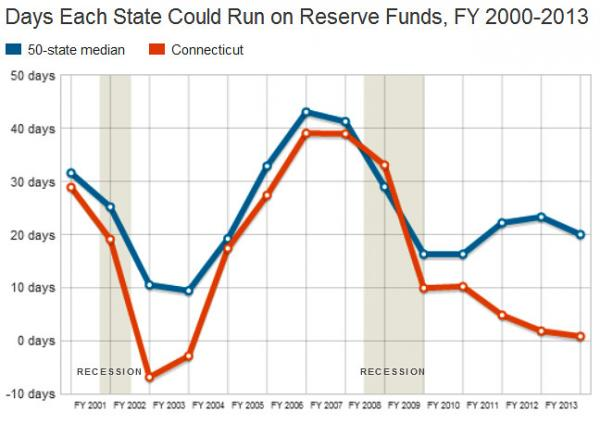 Before the last recession, Connecticut's rainy day fund was substantial, but it's depleted in recent years.