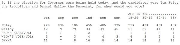 In a head-to-head matchup, Tom Foley and Dannel Malloy are matched, according to the latest Q-Poll.
