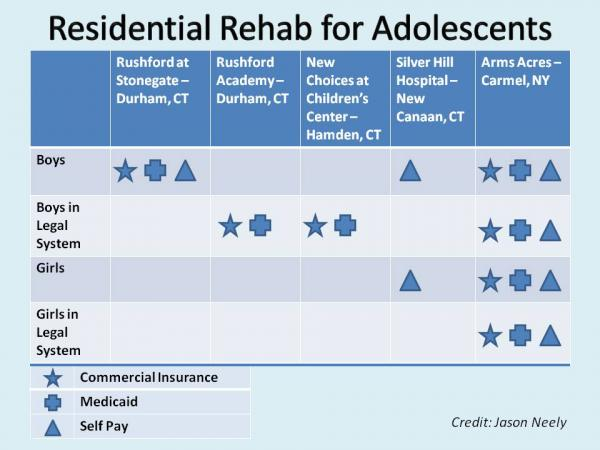 There are few residential rehabs for adolescents. The ones in Connecticut vary in what gender and types of payments are accepted.