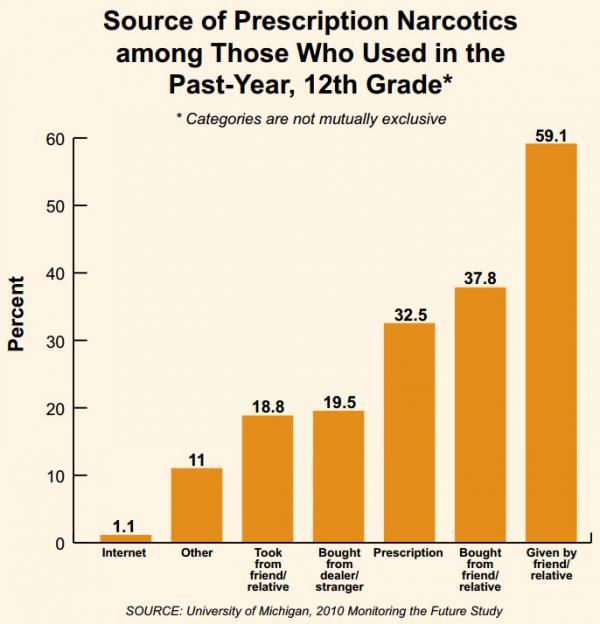 A NIH study from October 2011 showed how young people get prescription drugs.