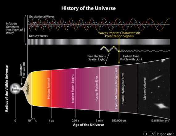 A brief history of cosmic time.
