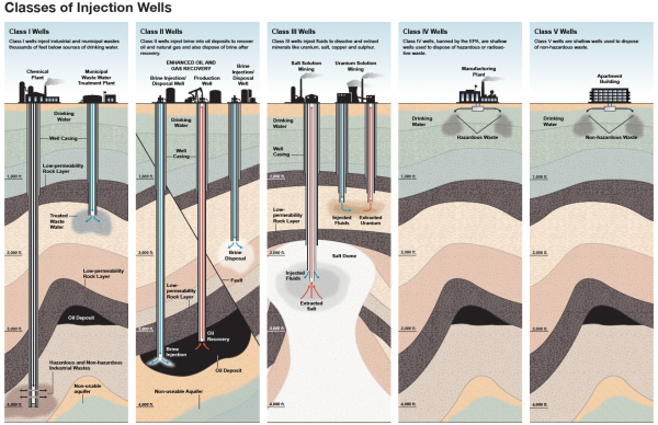 Class V deep wells -- the only kind currently permissible in Connecticut -- are used to dispose of non-hazardous waste.