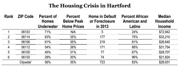 Citywide, 56 percent of homes in Hartford are underwater.