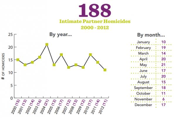 Intimate partner homicides in Connecticut by year and by month between 2000 and 2012.
