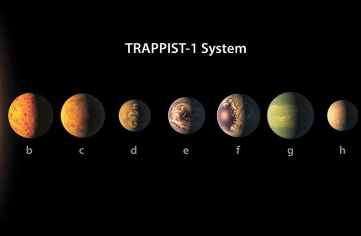 An illistration of the TRAPPIST-1 planetary system, which contains seven Earth-like planets.