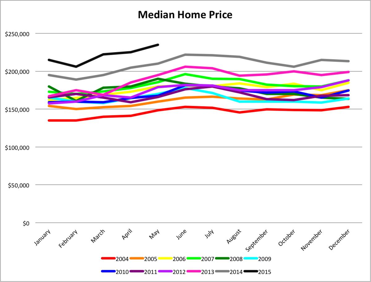 The median home price has been increasing since 2004, and is significantly higher this year than last. Data provided by the Greater Nashville Association of Realtors.