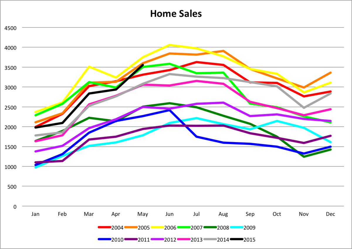 The number of home sales has been increasing over the past five years. Data provided by the Greater Nashville Association of Realtors.