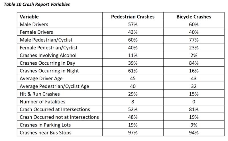 Nashville pedestrian crashes