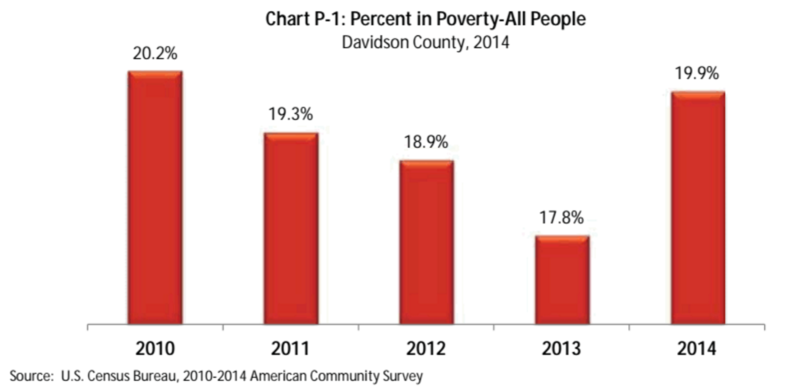 Nashville poverty rate chart