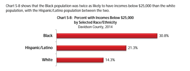 Nashville poverty by race