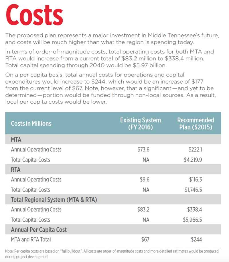 Nashville transit funding chart
