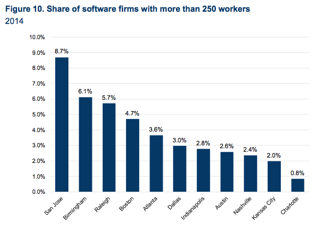 Only 2.4 percent of Nashville's software firms have more than 250 employees — causing a size disparity between tech health care firms and legacy companies.