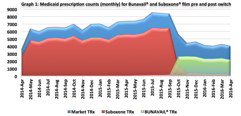 This chart shows how many fewer Bunavail prescriptions there were after it became the preferred opioid treatment therapy over Suboxone.