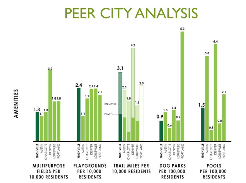 Metro Parks comparison