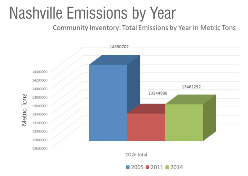 Nashville emissions by year