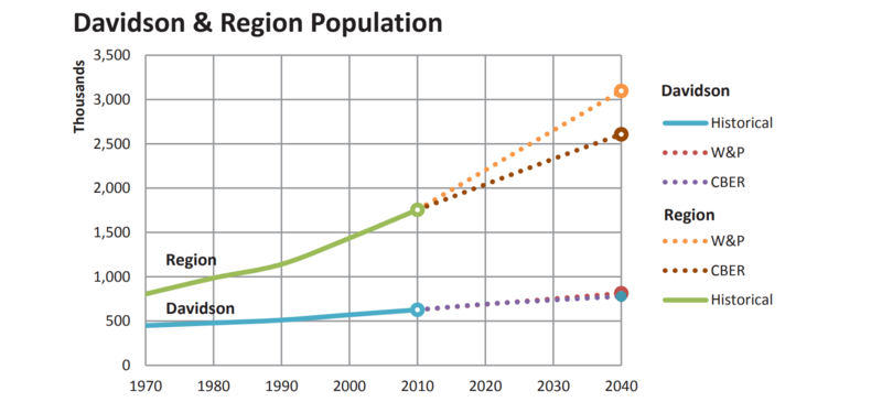 Nashville demographic trends chart