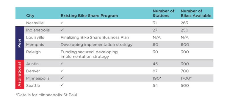 bikeshare Nashville data
