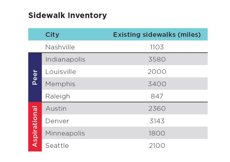sidewalk miles Nashville