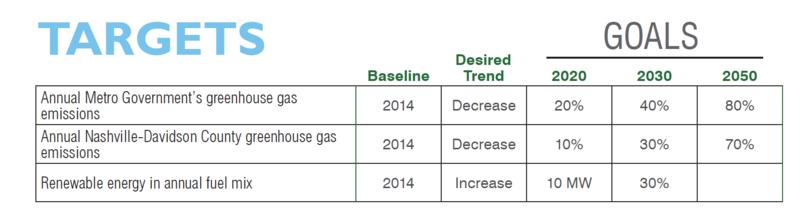 Nashville climate goals