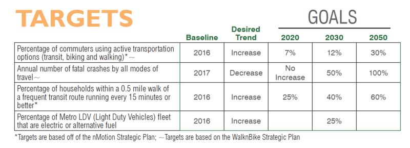 Nashville mobility goals