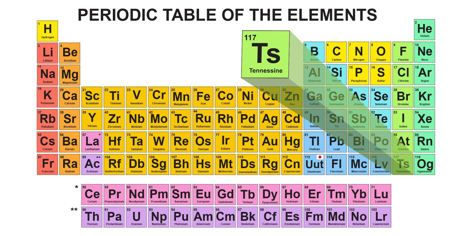 First 30 elements in the periodic table choice image periodic how scientists plan to enshrine tennessee on the periodic table of a proposed revised version of gamestrikefo Images
