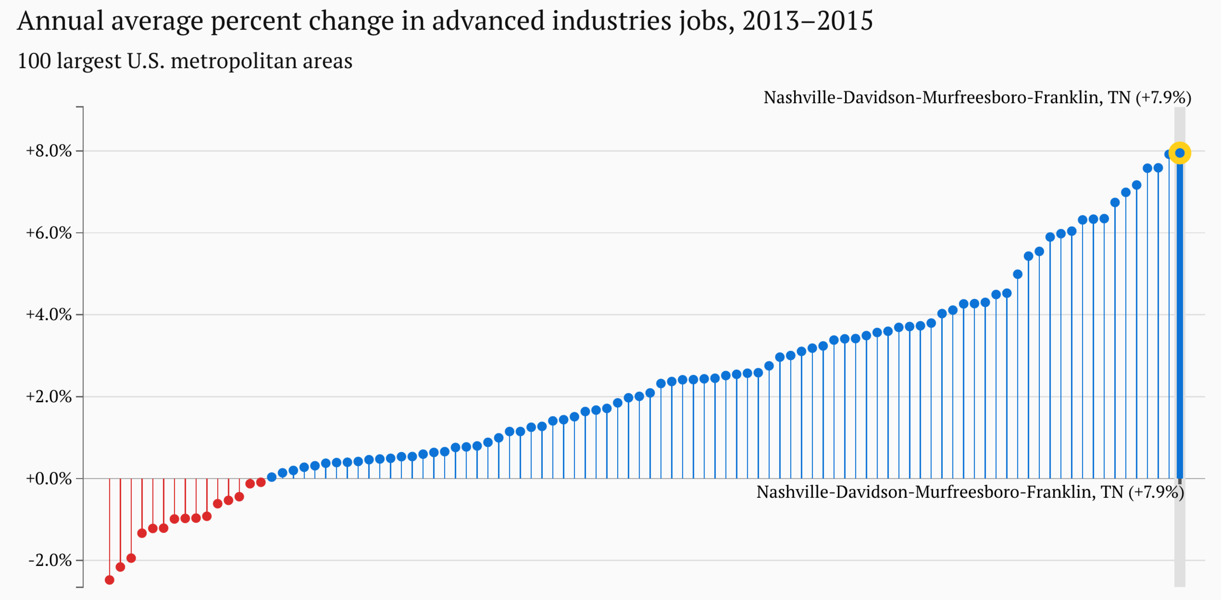 Blue apron growth - This Chart Shows Nashville Far Right Ranked No 1 In The Nation For Rate Of Growth Of Advanced Industries Jobs