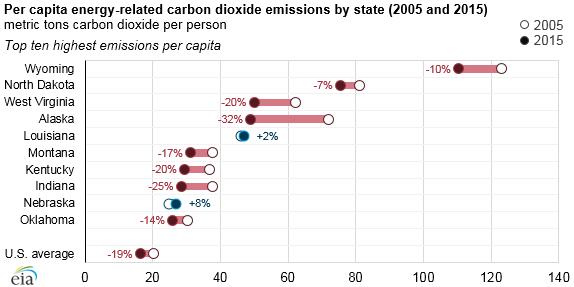State Carbon Dioxide Emissions Data