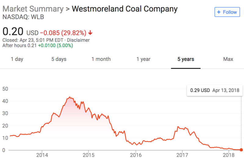 A look at the trajectory of Westmoreland Coal Company's Market Summary