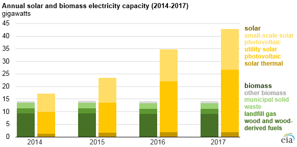 Annual Solar and Biomass Electricity Capacity (2014-2017)