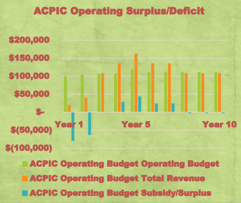 ACPIC Projected Revenue vs Operating Budget - from legislative presentation