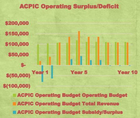 ACPIC Projected Revenue vs Operating Budget - from legislative presentation