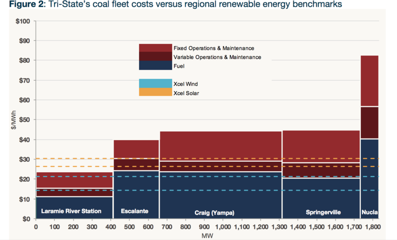 Tri-State's coal fleet costs versus regional renewable energy benchmarks - within RMI report