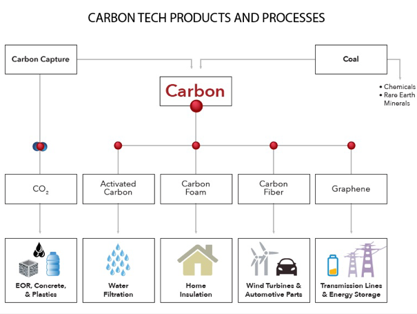 Screenshot from the report with a flow chart of carbon technology