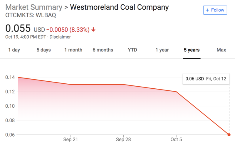 Market summary of Westmoreland Coal Company as of October 19th, 2018 at 4 p.m.
