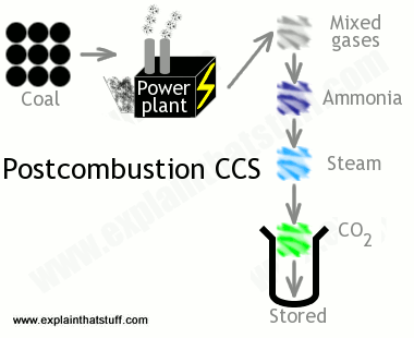 Diagram illustrating how CCS works after the carbon fuel has been burned.