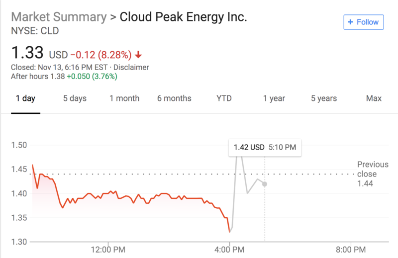 Market Summary of Cloud Peak Energy just after announcing its potential sale