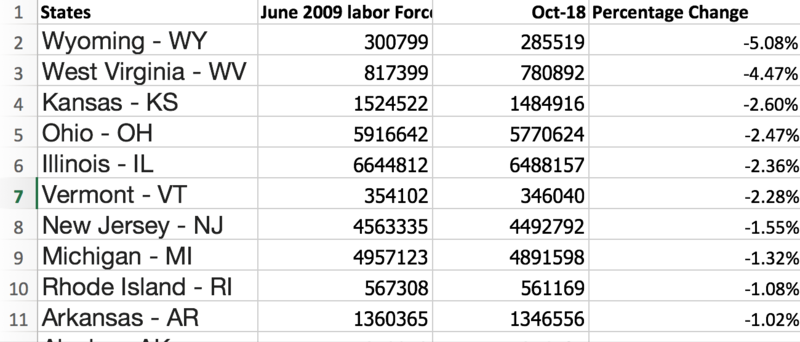 Labor force changes from June 2009, the end of the Great Recession to October of 2018