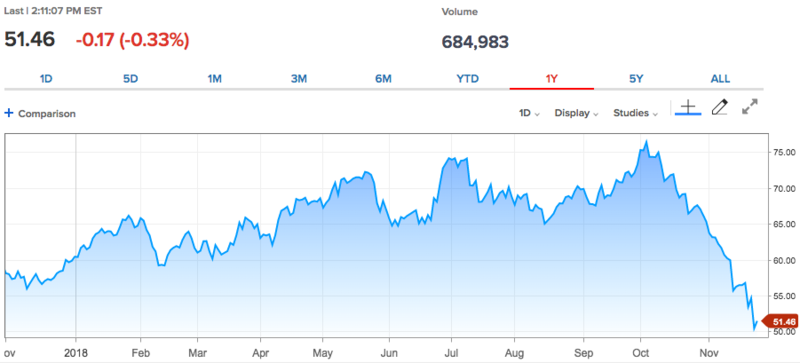 WTI Crude (Jan'19) (@CL.1:New York Mercantile Exchange)