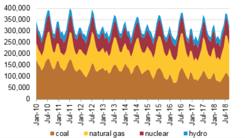 Net generation by select fuel source - notice the share of goal increasingly goes down from 2010 to July of this year