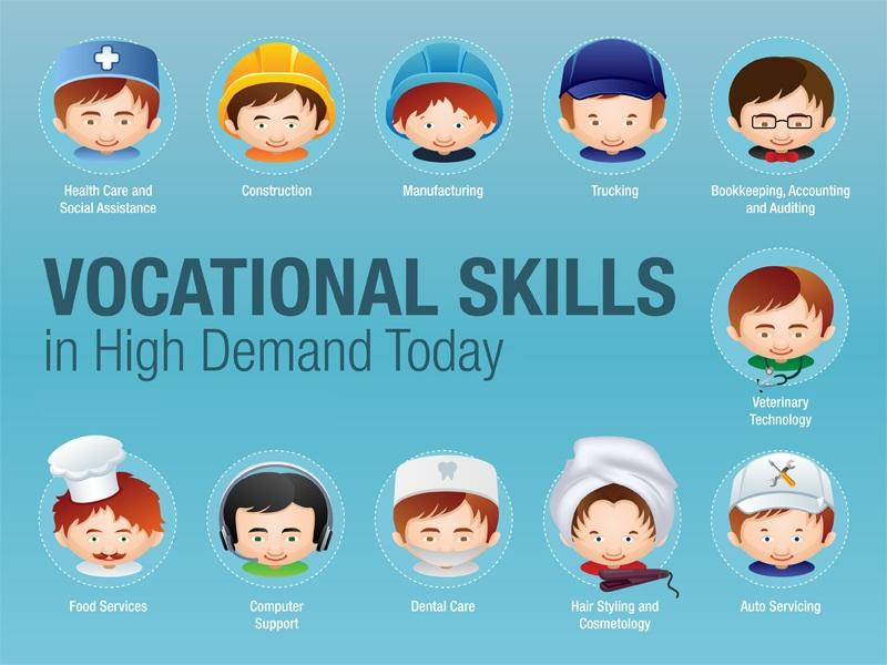 Vocational Skills poster displaying high demand jobs.