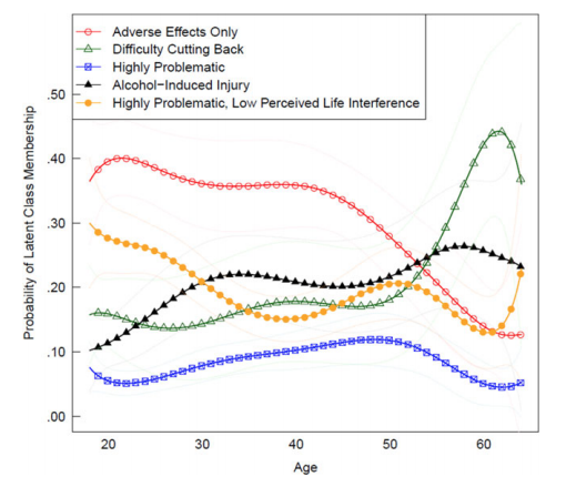 The Penn State study looked at five different types of problem drinking.