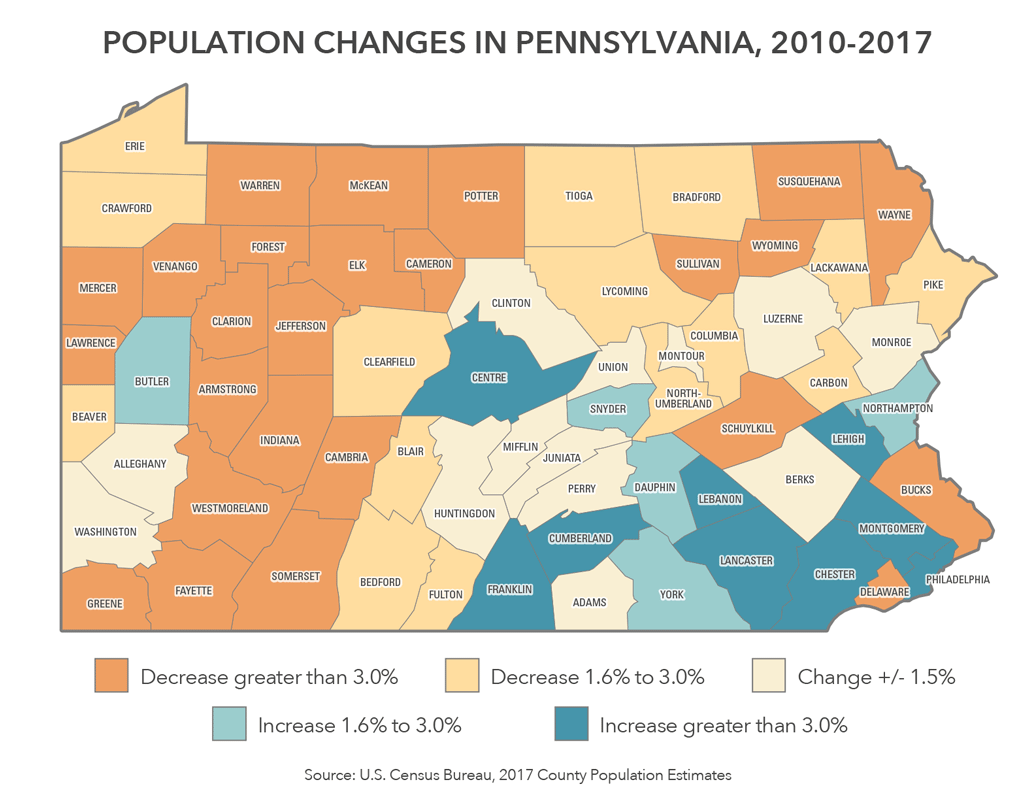Centre County is the second fastest growing county since 2010, according to U.S. Census population estimates from the Pennsylvania State Data Center. Centre County's population grew 5.6 percent between 2010 and 2017, second to Cumberland County at 6.2 percent. (WPSU)