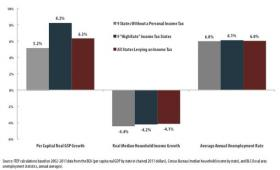 ITEP graphs show there's not much difference between states with and without the personal income tax.