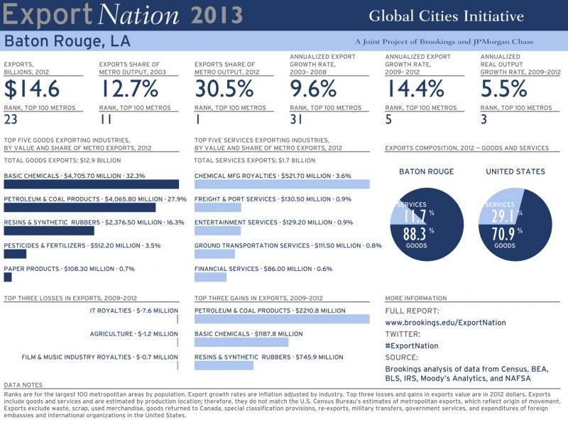 Baton Rouge Profile from Export Nation 2013