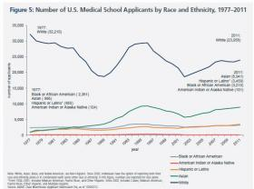 Medical school applicants by race, 1977-2011