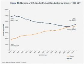 Medical school applications by gender, 1977-2011
