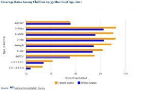 RI child immunization rates, 2011. Click to enlarge.
