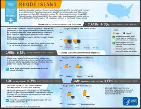 Progress report for Rhode Island on preventing hospital-acquired infections.